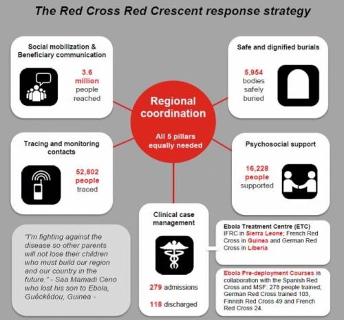 international-disaster-response